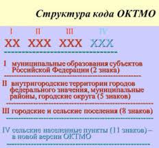 Как поставить прочерк в коде октмо
