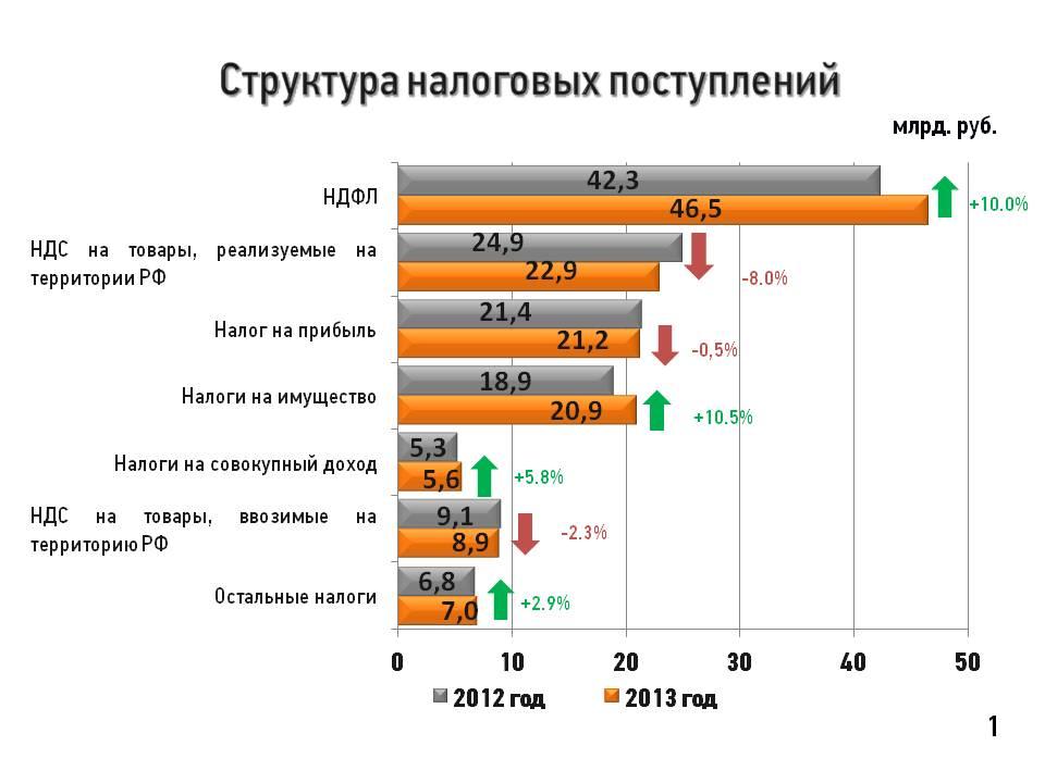 налоги 2013 год: