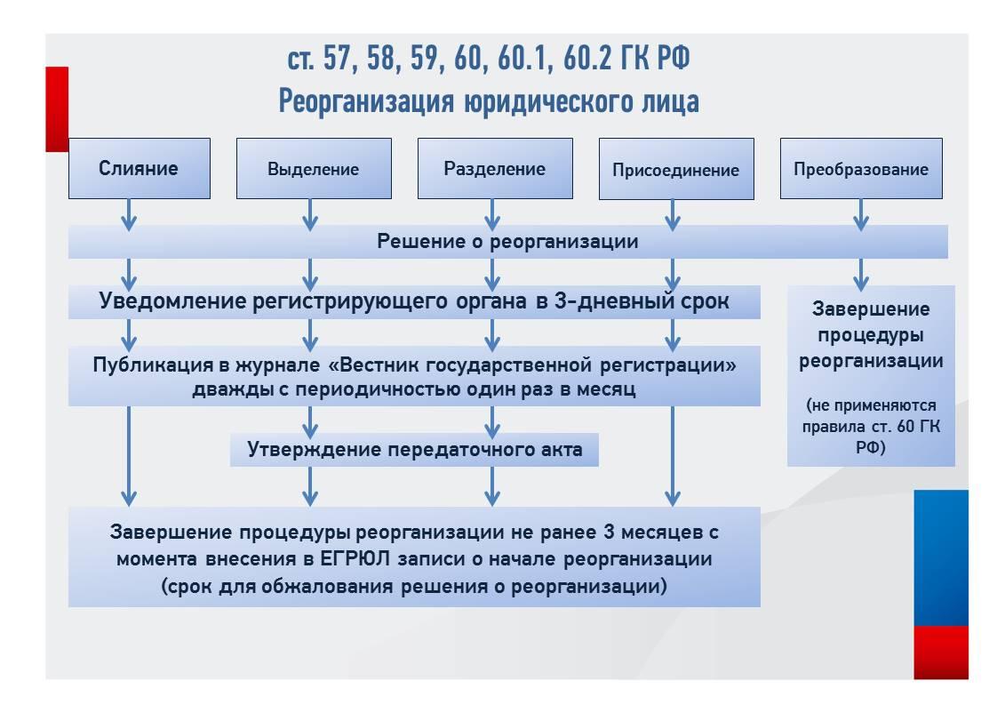 Реорганизация муп пошаговые инструкции