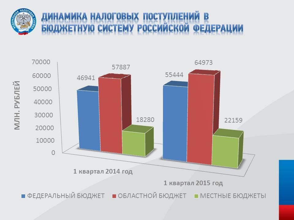 Проблемы и перспективы налогообложения налога на прибыль на 2017 год пбу и внедрение мсфо