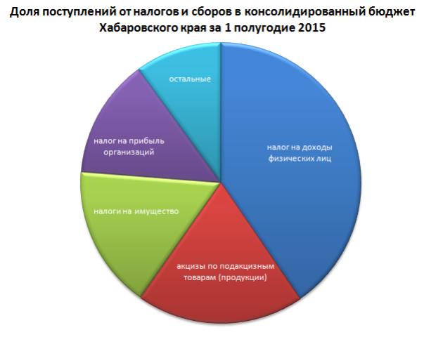 Бюджет хабаровского края на будущий год остается стабилизационным