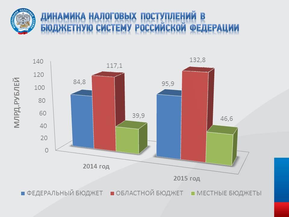 Налоговые сборы в таблице за 2013