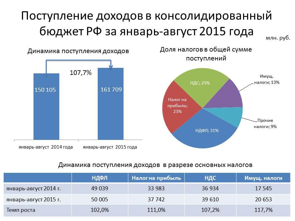 налоги в региональный бюджет