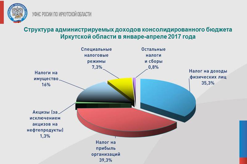 Таблица для расчета налога на прибыль скачать